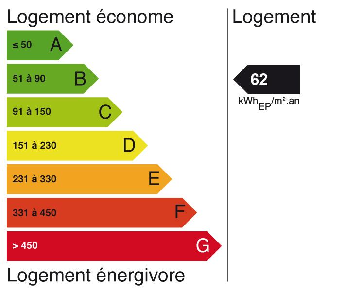 Image indiquant le score de Diagnostic de performance énergétique à A (indice: 2)