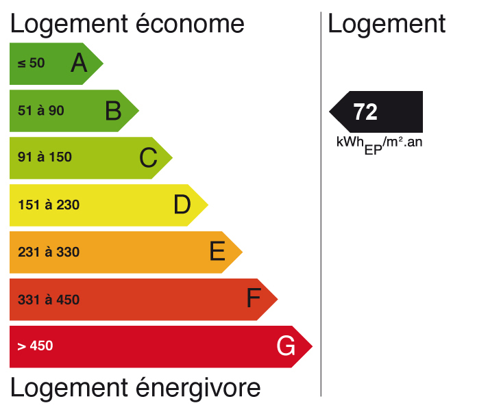 Image indiquant le score de Diagnostic de performance énergétique à C (indice: 13)
