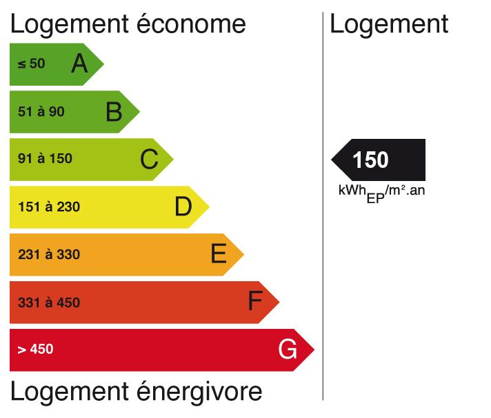 Image indiquant le score de Diagnostic de performance énergétique à C (indice: 12)