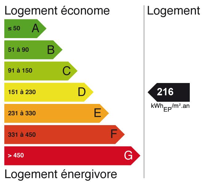 Image indiquant le score de Diagnostic de performance énergétique à E (indice: 50)
