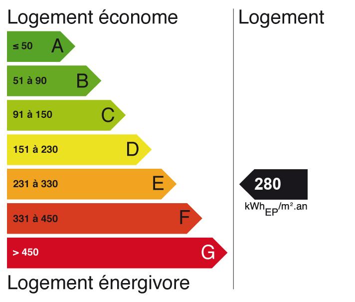 Image indiquant le score de Diagnostic de performance énergétique à E (indice: 54)