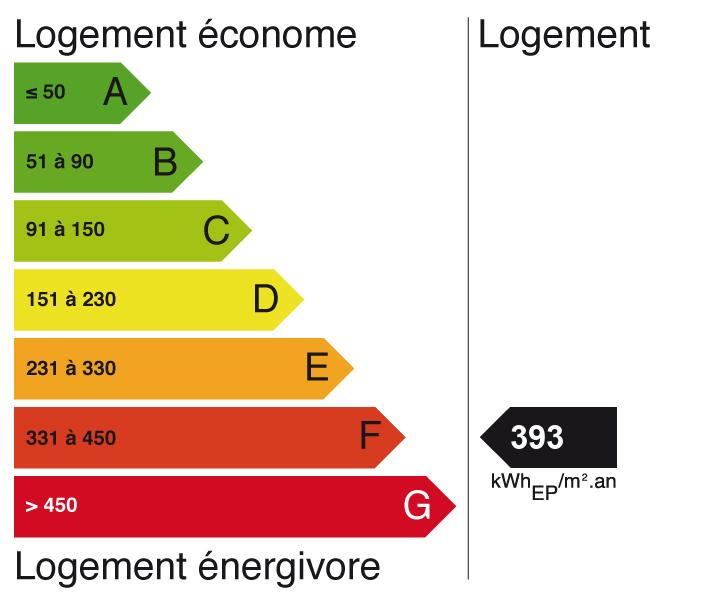 Image indiquant le score de Diagnostic de performance énergétique à G (indice: 95)