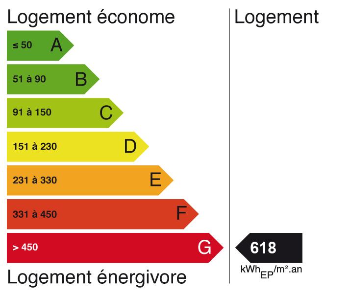 Image indiquant le score de Diagnostic de performance énergétique à C (indice: 21)