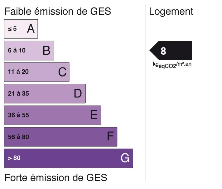 Image indiquant le score de Gaz à Effet de Serre à B (indice: 8)