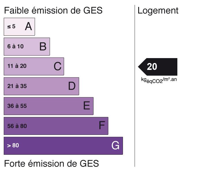 Image indiquant le score de Gaz à Effet de Serre à C (indice: 20)
