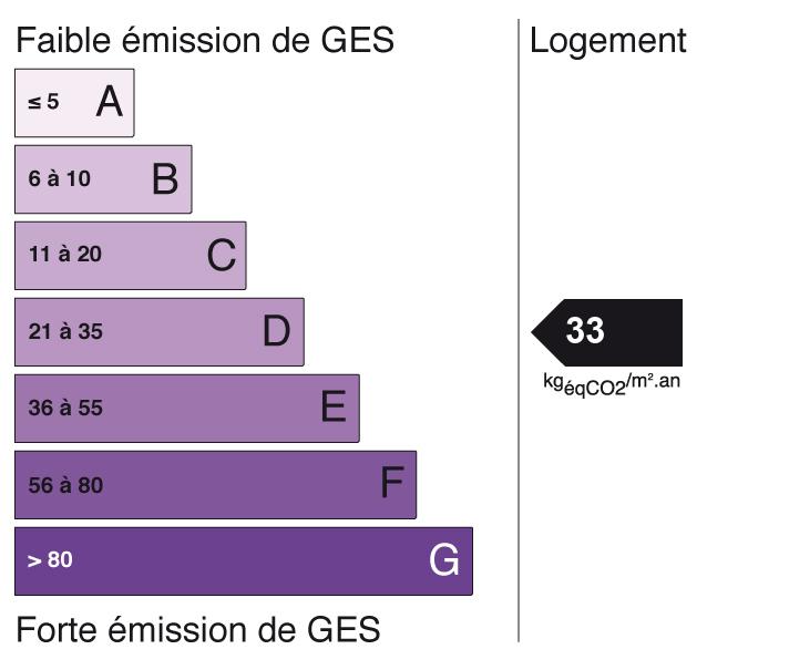 Image indiquant le score de Gaz à Effet de Serre à D (indice: 33)