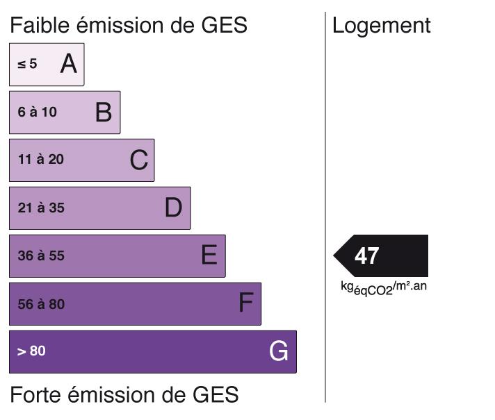 Image indiquant le score de Gaz à Effet de Serre à E (indice: 47)