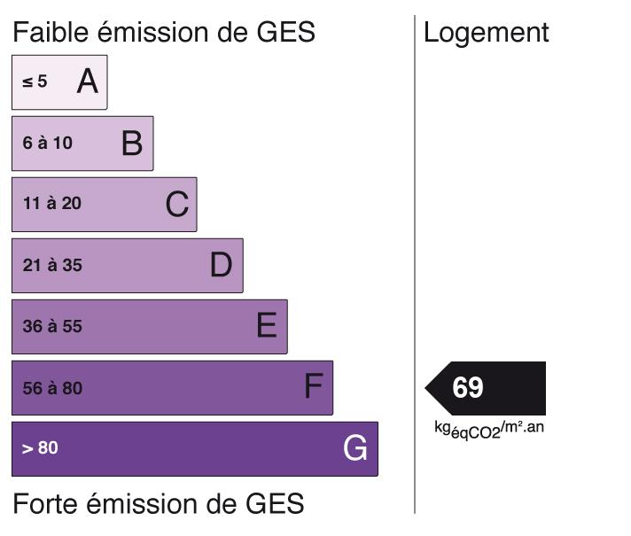 Image indiquant le score de Gaz à Effet de Serre à F (indice: 69)