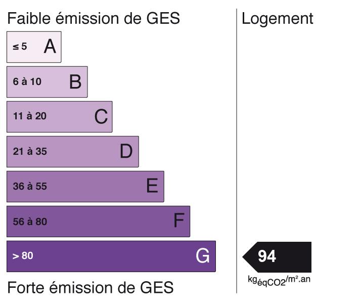 Image indiquant le score de Gaz à Effet de Serre à G (indice: 94)